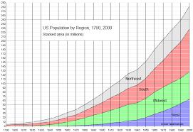 Chart Of Us Population 1790 2000