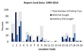 Steelhead Fishing Report And Restoration Card