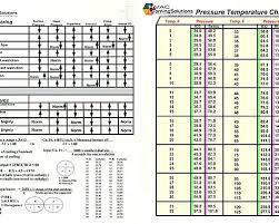 Freon Pressure Chart 9 R22 Refrigerant Charging Chart Pressure Temperature Chart