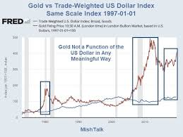 Gold Vs Usd Chart How Swings In Usd Affect Price Of Gold Munknee Com