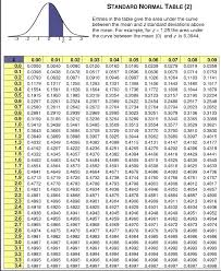 Standard Deviation Chart Z Score A Z Score Table Provides The Area Under The Curve Between