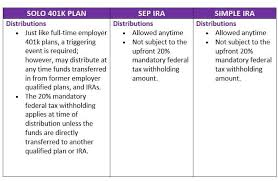 Simple Ira Vs Sep Ira Chart Sep Vs Simple Ira Comparison Chart Best Picture Of Chart