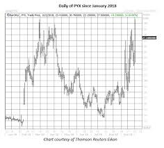 Pyx Stock Chart Options Traders Blast The Latest Surging Weed Stock