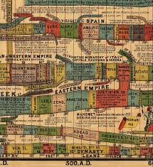David Rumsey Historical Map Collection Timeline Maps
