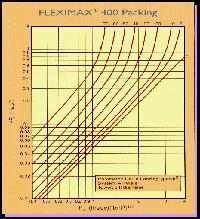 Gas Pressure Drop Chart Packed Column Column Diameter