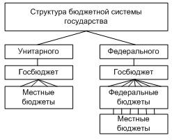 Бюджетная система и принципы ее построения Государственная бюджетная система
