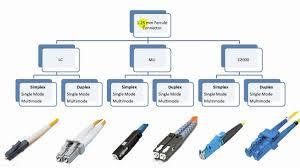 Fiber Optic Connectors Chart Pdf Fiber Optic Connector Types Explained In Details