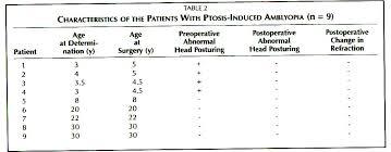 Ptosis Chart Congenital Ptosis And Amblyopia A Retrospective Study Of