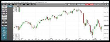 Great Depression Stock Chart Vs Today Azalia Elevator Inc