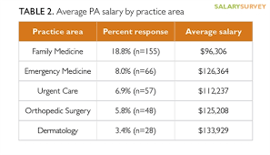 Ob Gyn Medical Assistant Salary 2016 Nurse Practitioner And Physician Assistant Salary Survey