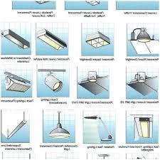 Types of lighting fixtures Incandescent Type Of Light Fixtures Different Types Of Fluorescent Light Bulbs Comfortable Superb For Fixture Designs Rsocustomconcreteinfo Type Of Light Fixtures Wiring Light Fixtures Installing Outside