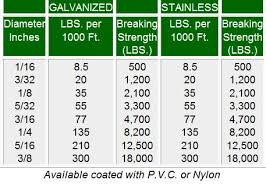 3 16 Wire Rope Strength Chart Stainless Steel Aircraft Cable Tensile Strength The Best