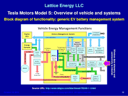 lattice energy llc technical discussion oct 1 tesla motors model s b 12 lattice energy llc tesla motors model s overview of vehicle and systems block diagram