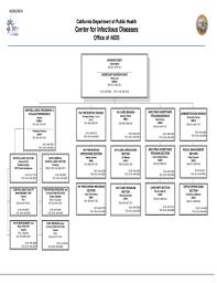 Ca Chart Fillable Online Cdph Ca Oa Org Chart California Department
