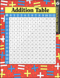 Addition Multiplication Tables Ready Reference Chart