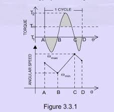 Cadforyou Design Of Flywheel