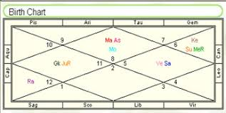 Nakshatra Birth Chart Narendra Modi And Analysis Of His Horoscope