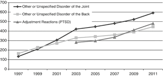Vgli Rate Chart New Trends Of Musculoskeletal Disorders In The Military