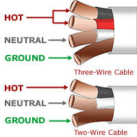 basic electrical for wiring for house wire types sizes and fire 12 gauge romex is rated for 20 amps and is commonly yellow jacketed 14 gauge romex is still used in some applications and is rated for 15 amps and is grey