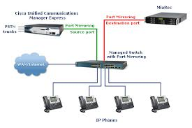 Cisco Unified Communications Manager Express Call Recording Solution