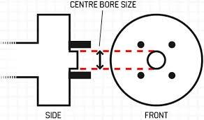 Bolt Pattern Pitch Circle Diameter Pcd Wheel Size Com