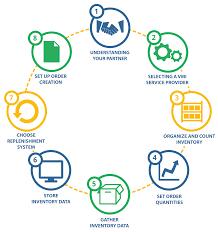 Vendor Managed Inventory Vmi Setup Guide 8 Steps To Vmi