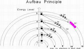 Orbital Filling Chart Aufbau Principle Wikipedia