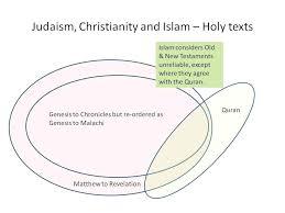 Judaism Christianity And Islam Triple Venn Diagram Islam Judaism Christianity Venn Diagram Awesome Islam Judaism And
