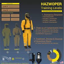 Hazwoper Training Levels National Environmental Trainers