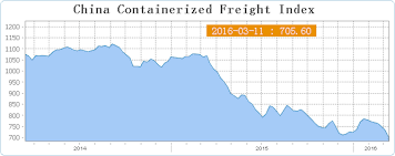 Why Ocean Freight Prices Are At Historic Lows