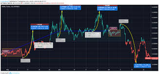 Trx Chart Tron Price Analysis Tron Trx Price Holds The Hope Of