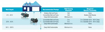 choosing the right well pump wayne pumps well installation