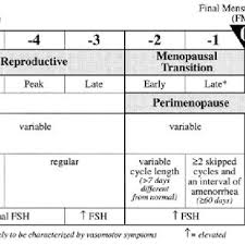 Fsh Levels And Menopause Chart The Stages Of Reproductive Aging Workshop Straw