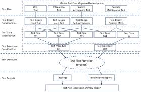 real time system management information