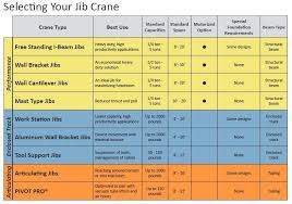 Crane Selection Chart Jib Crane Specifications Drawings Pricing