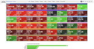 Finviz Futures Charts Finviz Forex Charts Finviz Forex Screener A Simple Way