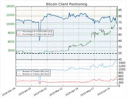 Bitcoin 1 Minute Chart Bitcoin Price Plummets 2 000 In Minutes After Failing At