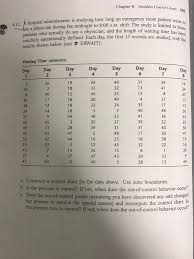 Solved Chapter 8 Variables Control Charts Patient Waits T