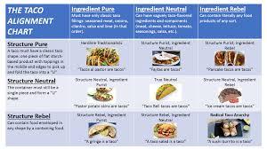 Sandwich Chart The Sandwich Alignment Chart Ars Technica Openforum