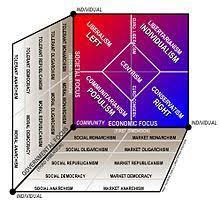 Political Spectrum Wikipedia