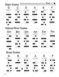 Ukulele Scales Chart Related Keywords Suggestions