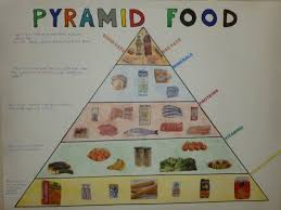 Food Pyramid Project Food Pyramid Project Magdalene Project Org