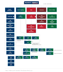 Uob Organisation Chart Property Perfect Pcl