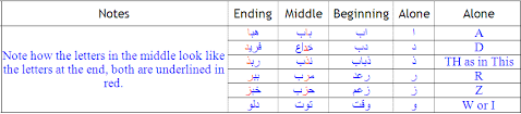 Arabic Letters And Sounds Chart Arabic Alphabet With Audio