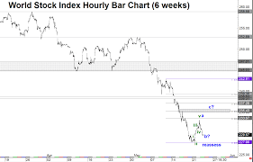 Dj World Stock Index Hourly Chart Argues For Additional