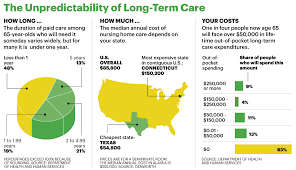 5 Facts You Should Know About Long Term Care Insurance