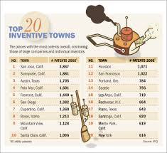 Inventors And Their Inventions Chart The Most Inventive Towns In America Wsj