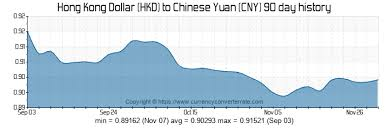 7000 Hkd To Cny Convert 7000 Hong Kong Dollar To Chinese