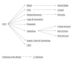 Organizational Structure Chart Of Mcdonalds File Mcdonalds Corporate Organizational Structure Diagram