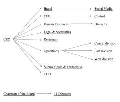 Corporate Management Structure Chart File Mcdonalds Corporate Organizational Structure Diagram